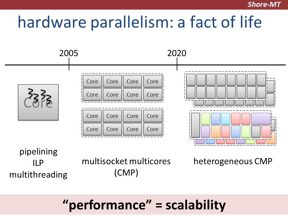 Shore-MT hardware parallelism: a fact of life 2 Core pipelining ILP multithreading multisocket multicores (CMP) 20052020 heterogeneous CMP performance = scalability