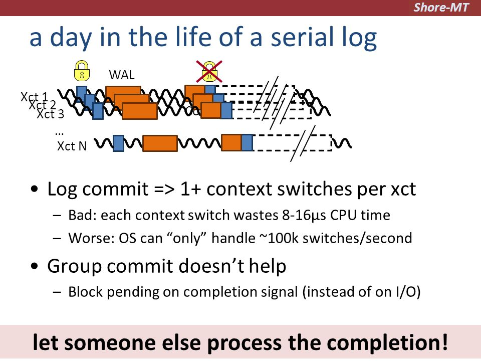 Shore-MT a day in the life of a serial log Log commit => 1+ context switches per xct –Bad: each context switch wastes 8-16µs CPU time –Worse: OS can only handle ~100k switches/second Group commit doesn't help –Block pending on completion signal (instead of on I/O) Xct 1 Commit WAL Xct 2Xct 3Xct N … let someone else process the completion!
