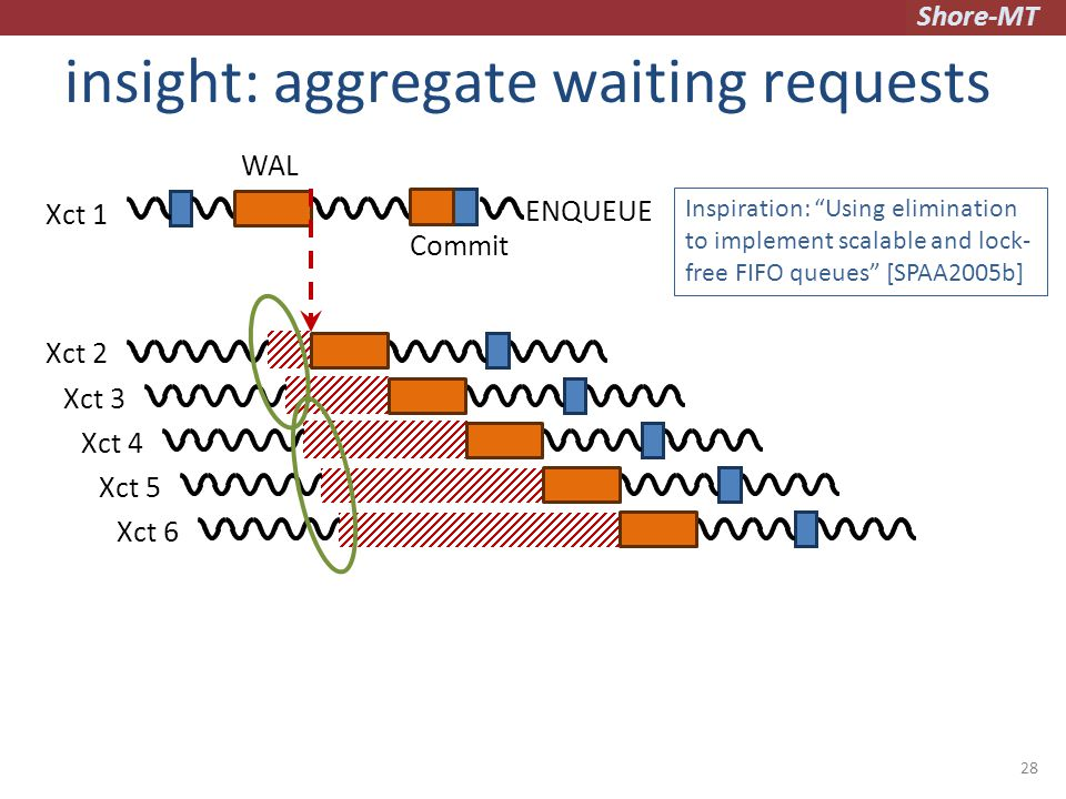 Shore-MT insight: aggregate waiting requests 28 Inspiration: Using elimination to implement scalable and lock- free FIFO queues [SPAA2005b] Xct 1 Xct 2 Commit WAL ENQUEUE Xct 3Xct 4 Xct 5 Xct 6