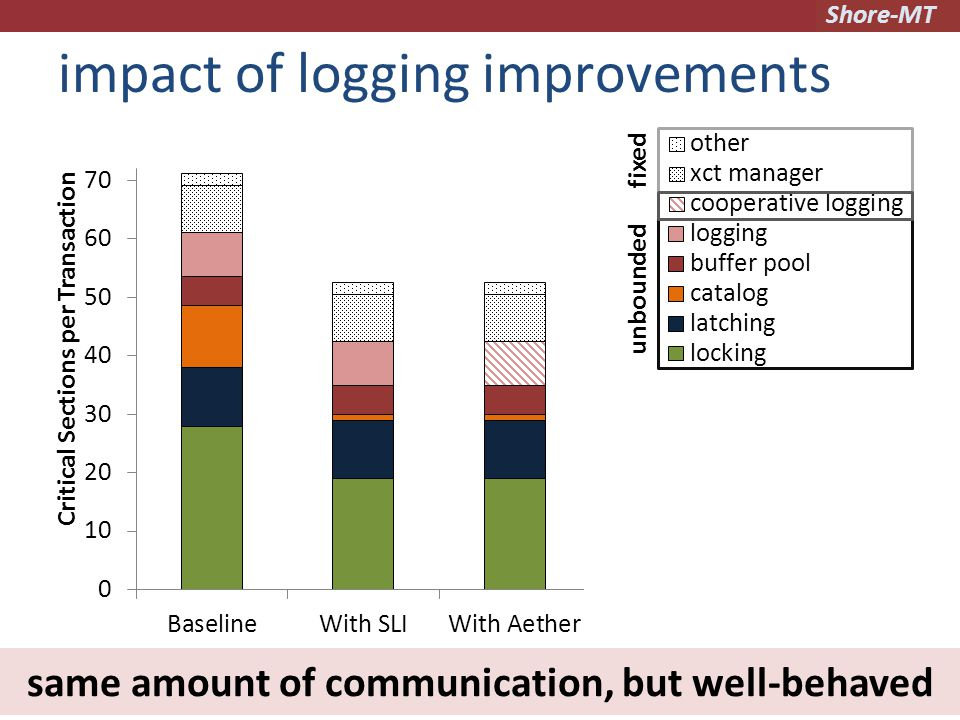 Shore-MT impact of logging improvements 30 fixed unbounded same amount of communication, but well-behaved