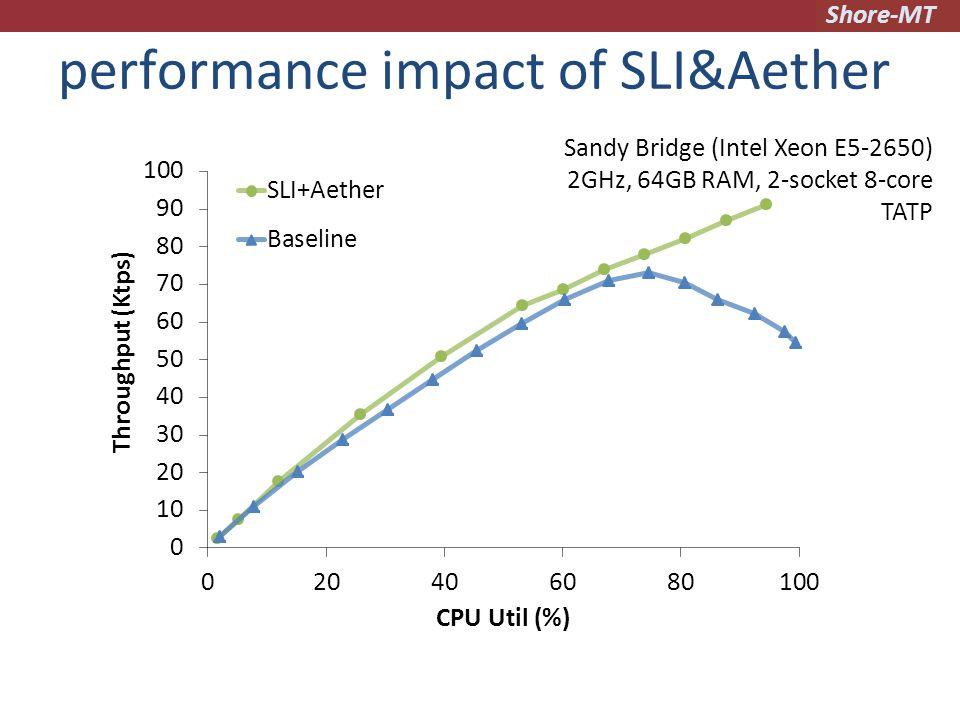 Shore-MT Sandy Bridge (Intel Xeon E5-2650) 2GHz, 64GB RAM, 2-socket 8-core TATP performance impact of SLI&Aether