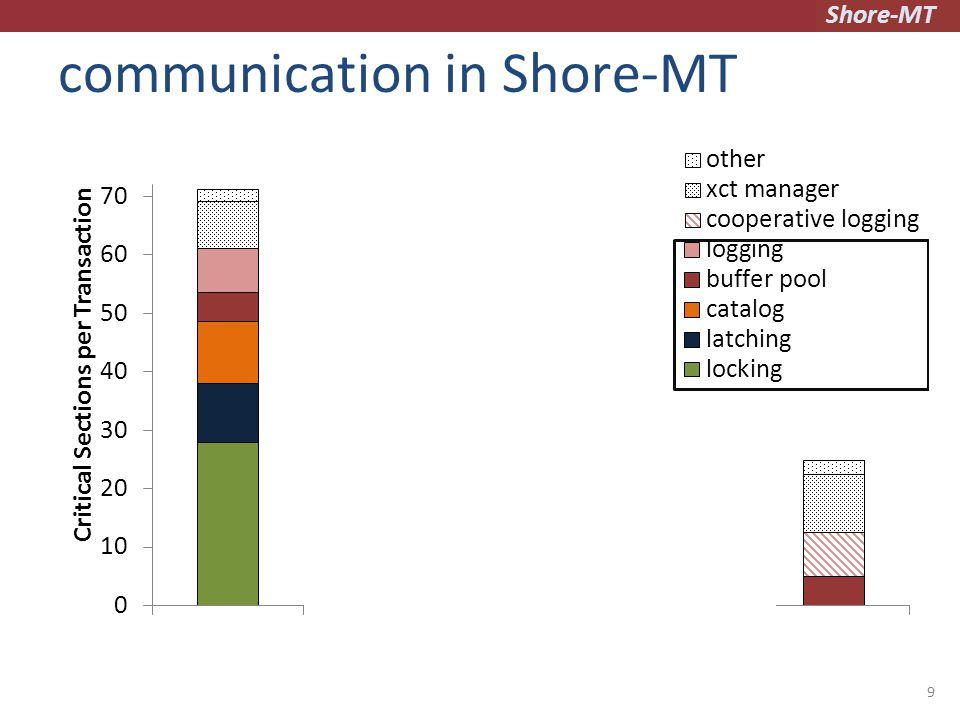 Shore-MT communication in Shore-MT 9