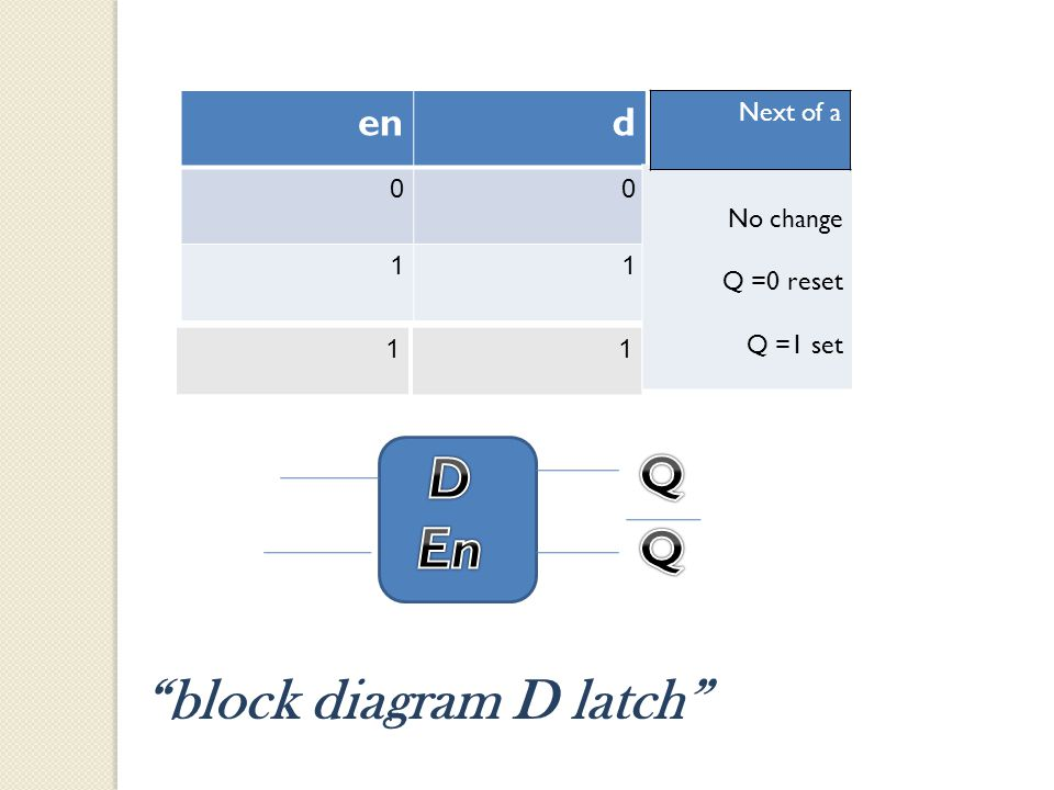 den 00 11 11 No change Q =0 reset Q =1 set Next of a block diagram D latch