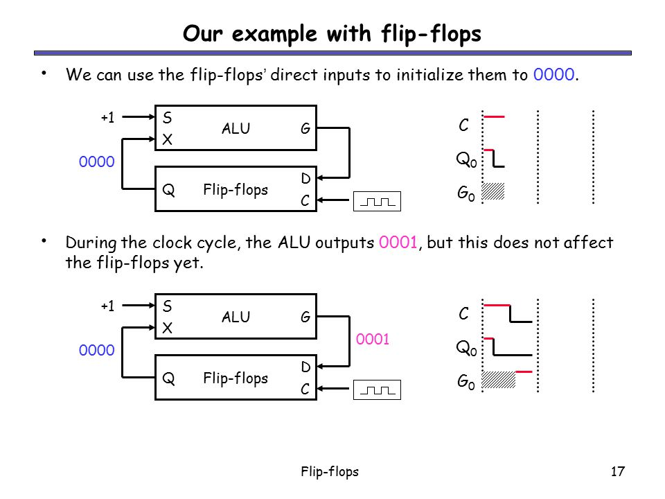 Flip-flops17 We can use the flip-flops' direct inputs to initialize them to 0000. During the clock cycle, the ALU outputs 0001, but this does not affe
