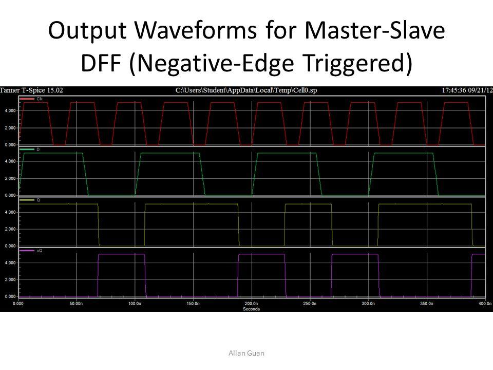 Output Waveforms for Master-Slave DFF (Negative-Edge Triggered) Allan Guan