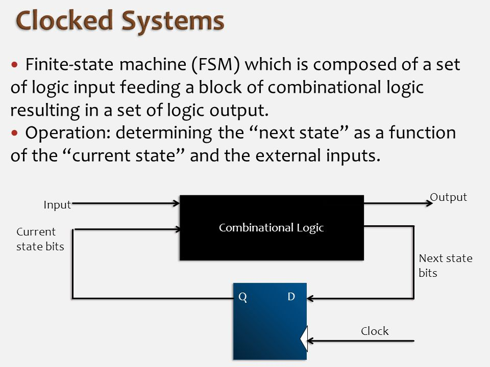 Finite-state machine (FSM) which is composed of a set of logic input feeding a block of combinational logic resulting in a set of logic output. Operat