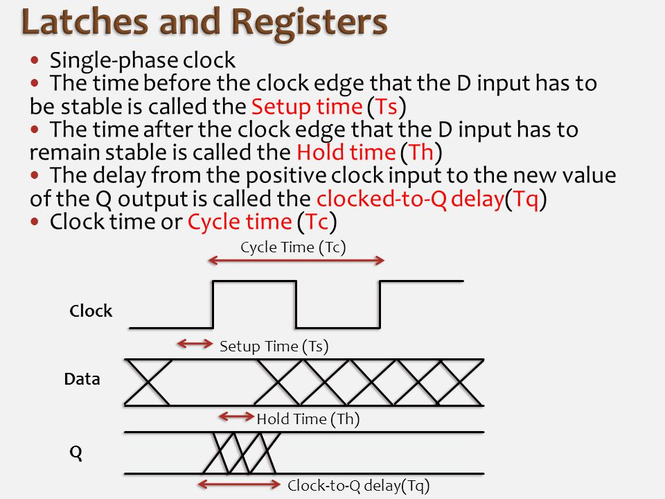 In positive level-sensitive latch because the D input is passed to the output when the clock is high.