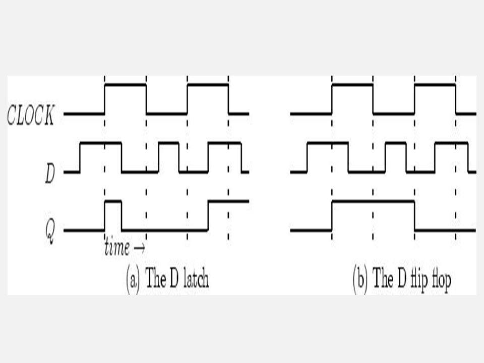 clk signal may be passed through a transmission gate to equalize delay with respect to - clk Dynamic single clock latches Dynamic latches storing data on gate capacitance of inverter (or logic gate)  Can be clocked at high frequency since very little delay in latch elements Examples: (a) or (b) show simple transmission gate latch concept and (c ) tri-state inverter dynamic latch holds data on gate when clk is high, (d) and (e) dynamic D register