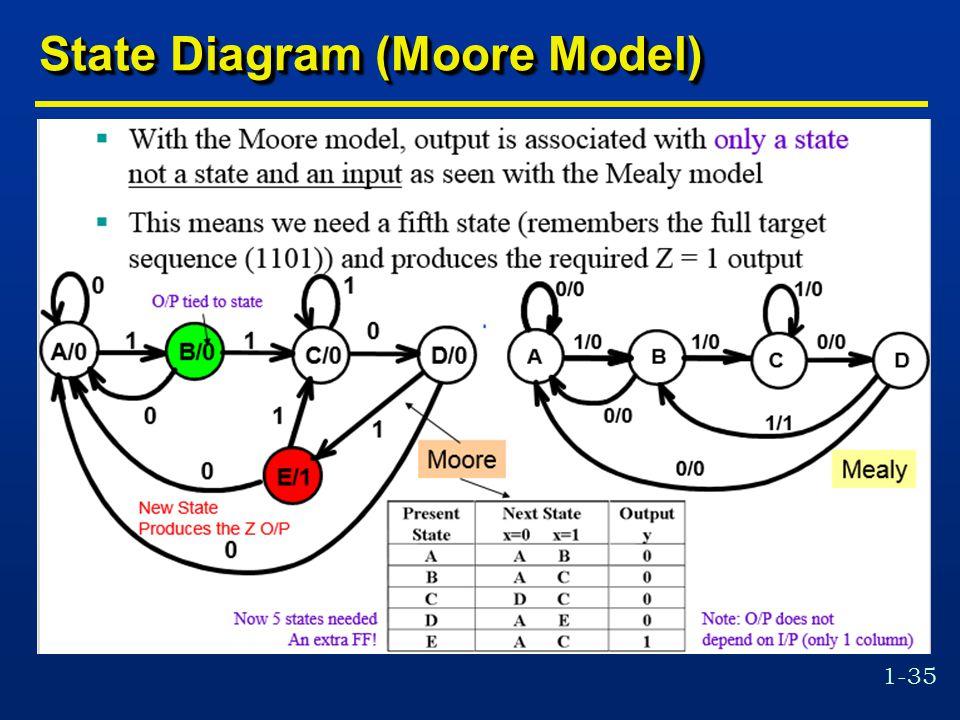 1-35 State Diagram (Moore Model)