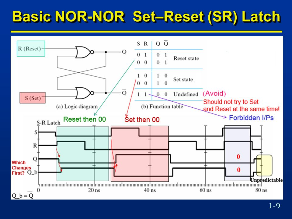 1-9 Basic NOR-NOR Set–Reset (SR) Latch