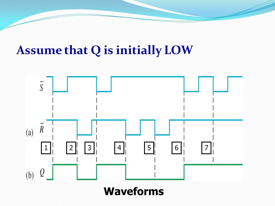 Assume that Q is initially LOW Waveforms 1345672