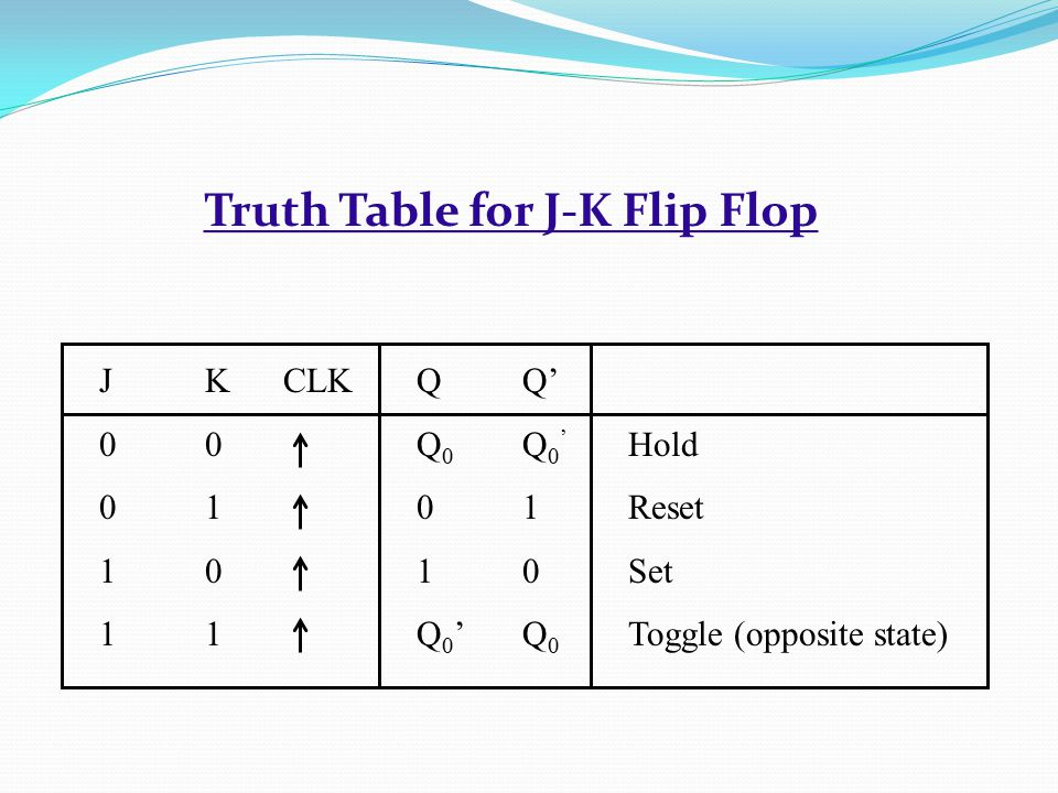 Truth Table for J-K Flip Flop JK CLKQQ' 00Q 0 Q 0 ' Hold 0101Reset 1010Set 11Q 0 'Q 0 Toggle (opposite state)