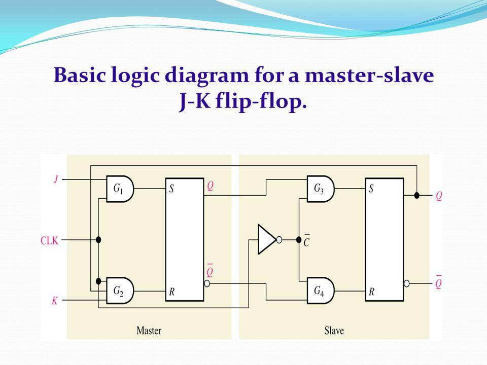 Basic logic diagram for a master-slave J-K flip-flop.