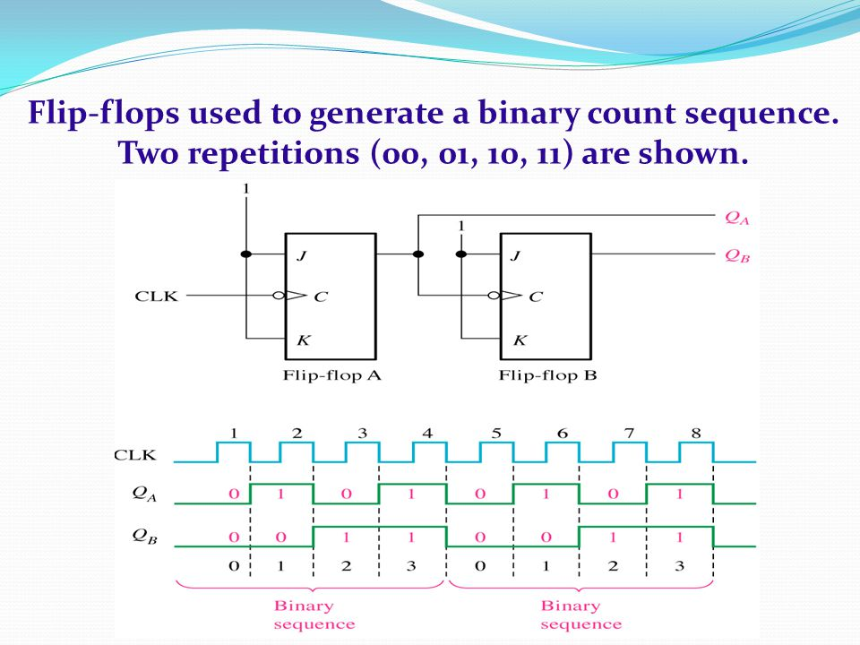 Flip-flops used to generate a binary count sequence. Two repetitions (00, 01, 10, 11) are shown.