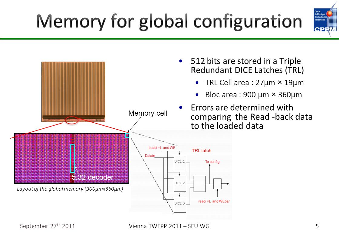 5 512 bits are stored in a Triple Redundant DICE Latches (TRL) TRL Cell area : 27µm × 19µm Bloc area : 900 µm × 360µm Errors are determined with comparing the Read -back data to the loaded data September 27 th 2011Vienna TWEPP 2011 – SEU WG 5:32 decoder Memory cell Layout of the global memory (900µmx360µm) DICE 1 DICE 2 DICE 3