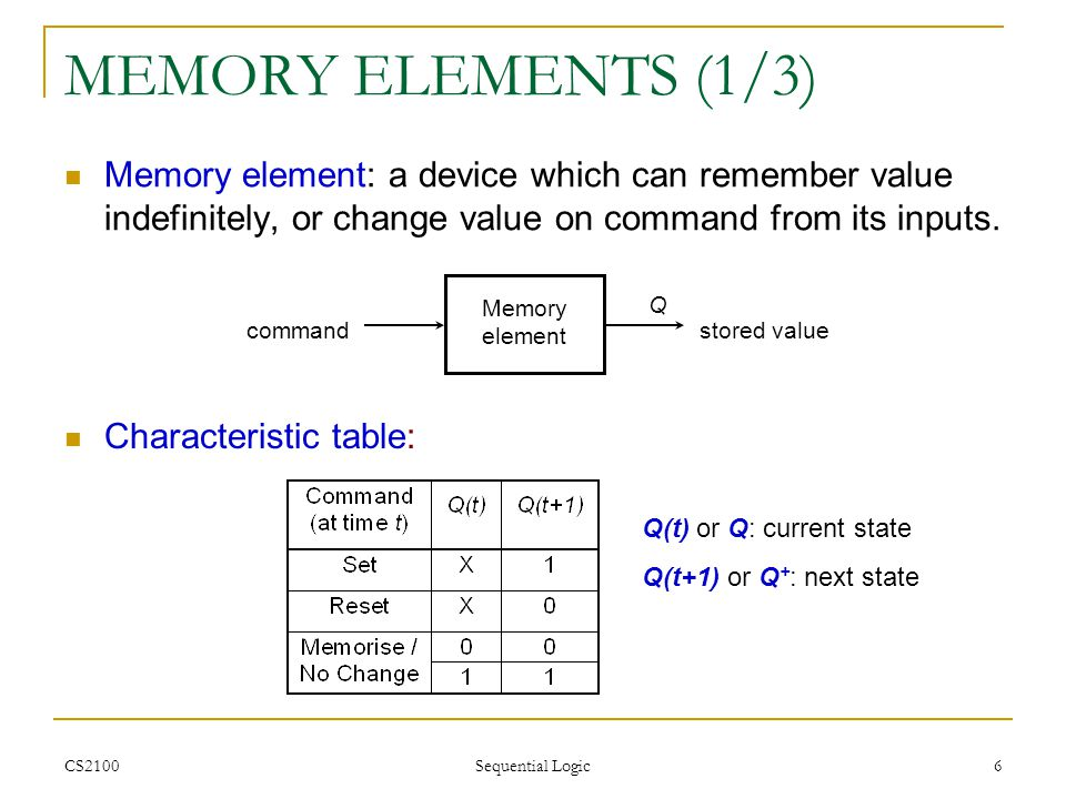 CS2100 Sequential Logic 67 MEMORY UNIT Block diagram of a memory unit: Memory unit 2 k words n bits per word k address lines k Read/Write n n n data input lines n data output lines
