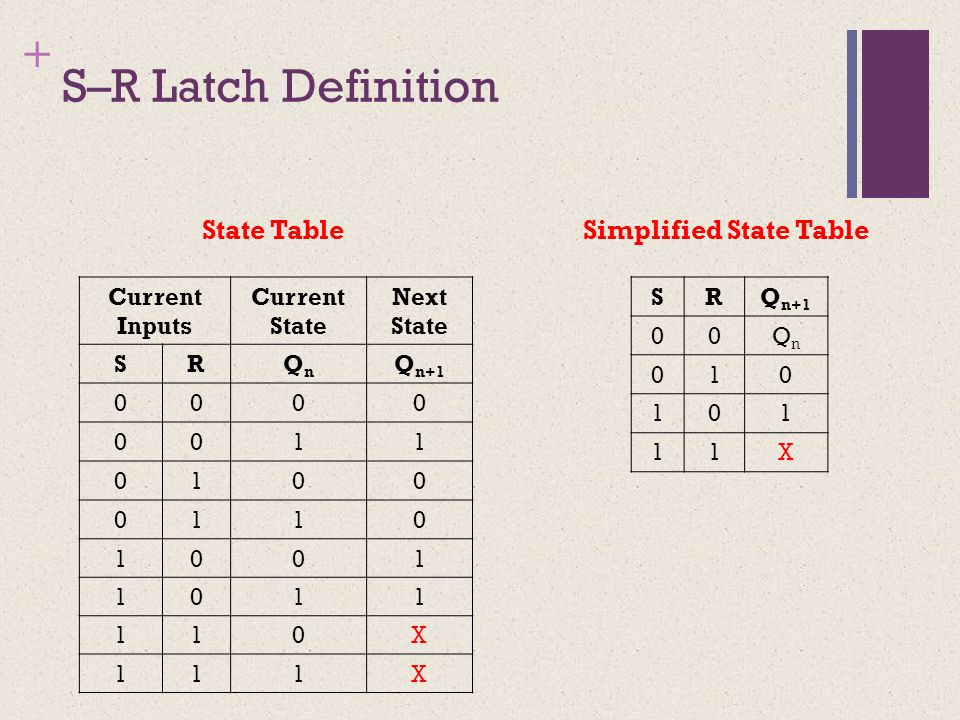 + S–R Latch Definition State Table Simplified State Table Current Inputs Current State Next State SRQnQn Q n+1 0000 0011 0100 0110 1001 1011 110X 111X