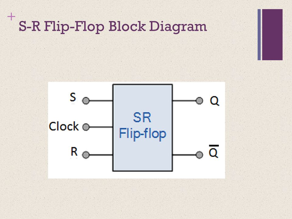 + S-R Flip-Flop Block Diagram