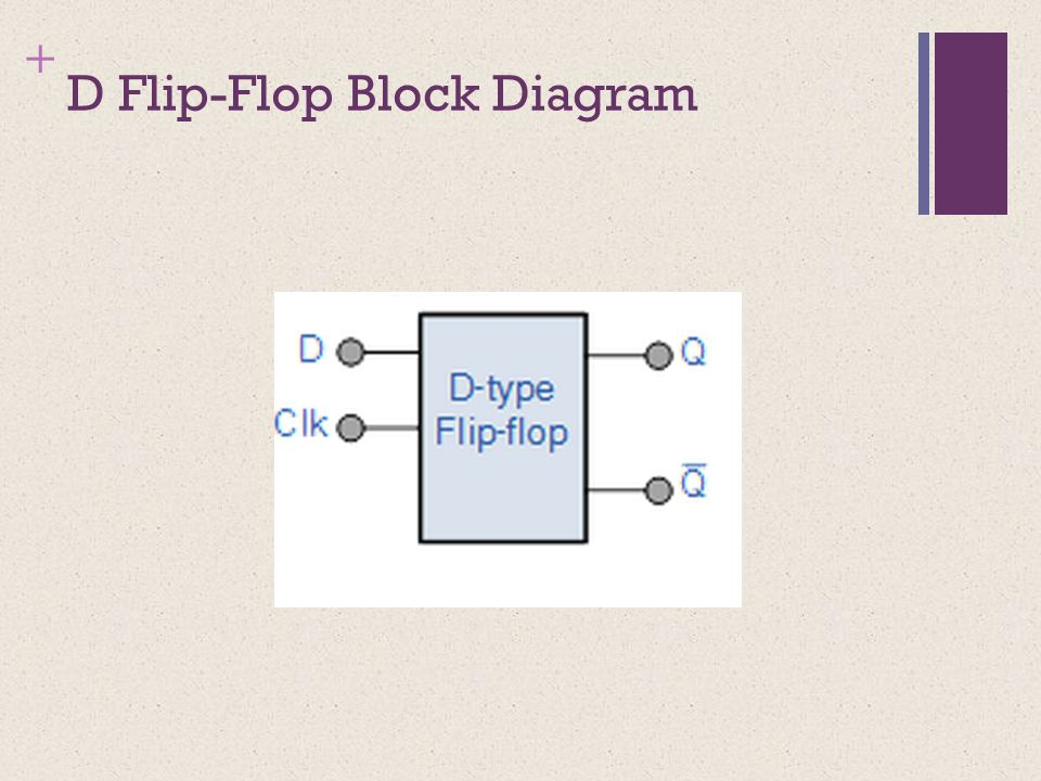 + D Flip-Flop Block Diagram