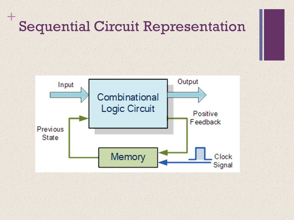 + Sequential Circuit Representation