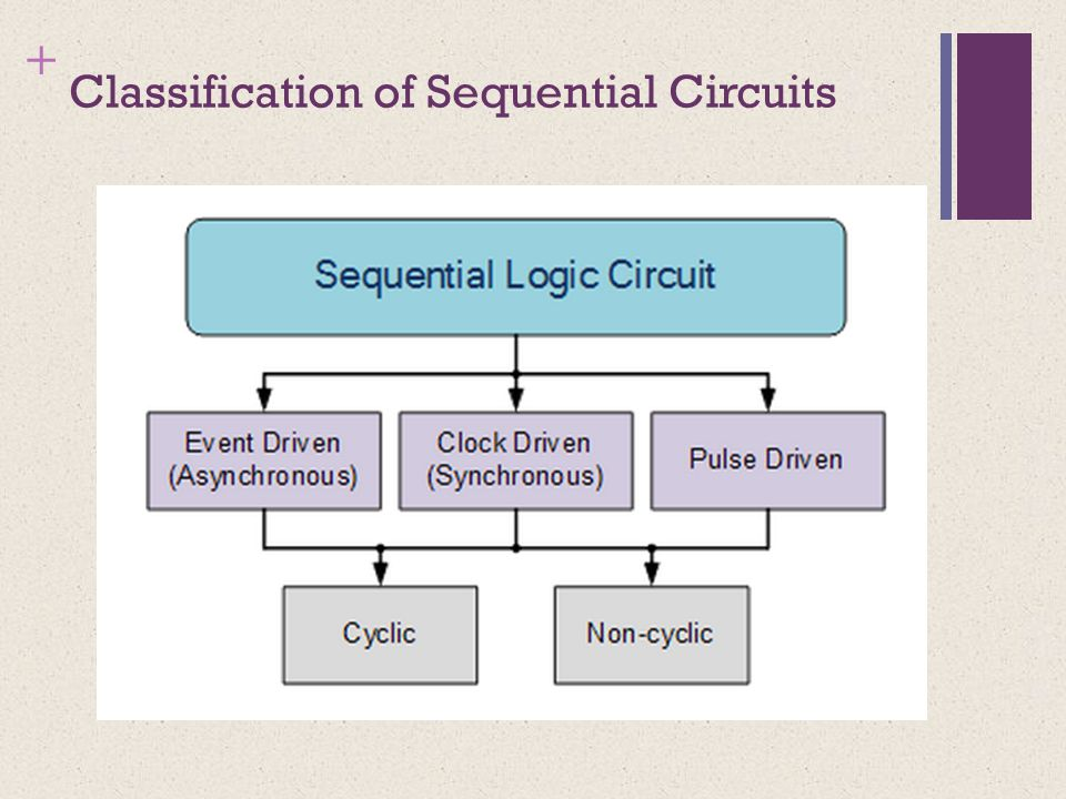 + Classification of Sequential Circuits