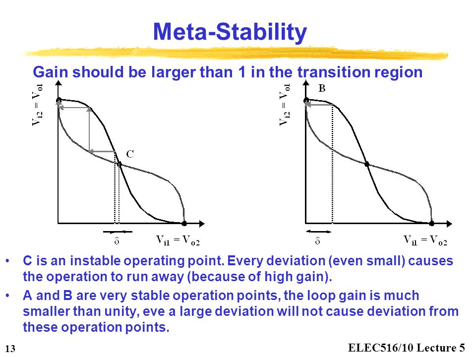 ELEC516/10 Lecture 5 13 Meta-Stability Gain should be larger than 1 in the transition region C is an instable operating point. Every deviation (even s