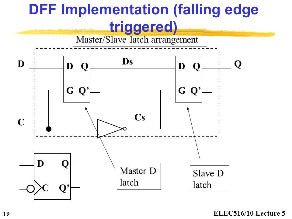 ELEC516/10 Lecture 5 19 DFF Implementation (falling edge triggered) DQ GQ' DQ G D C Q DQ C Ds Cs Master D latch Slave D latch Master/Slave latch arran