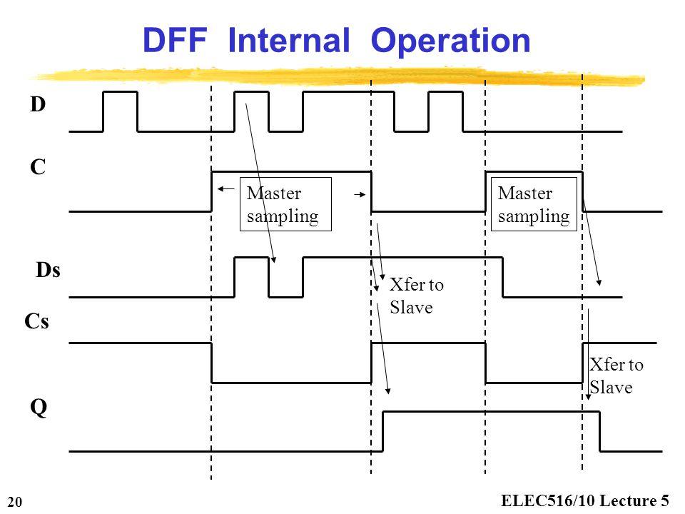 ELEC516/10 Lecture 5 20 DFF Internal Operation D C Q Ds Cs Master sampling Xfer to Slave Master sampling Xfer to Slave