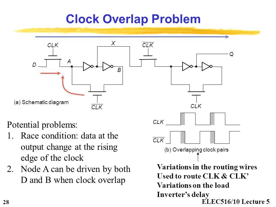 ELEC516/10 Lecture 5 28 Clock Overlap Problem CLK A B (a) Schematic diagram (b) Overlapping clock pairs X D Q CLK Potential problems: 1.Race condition