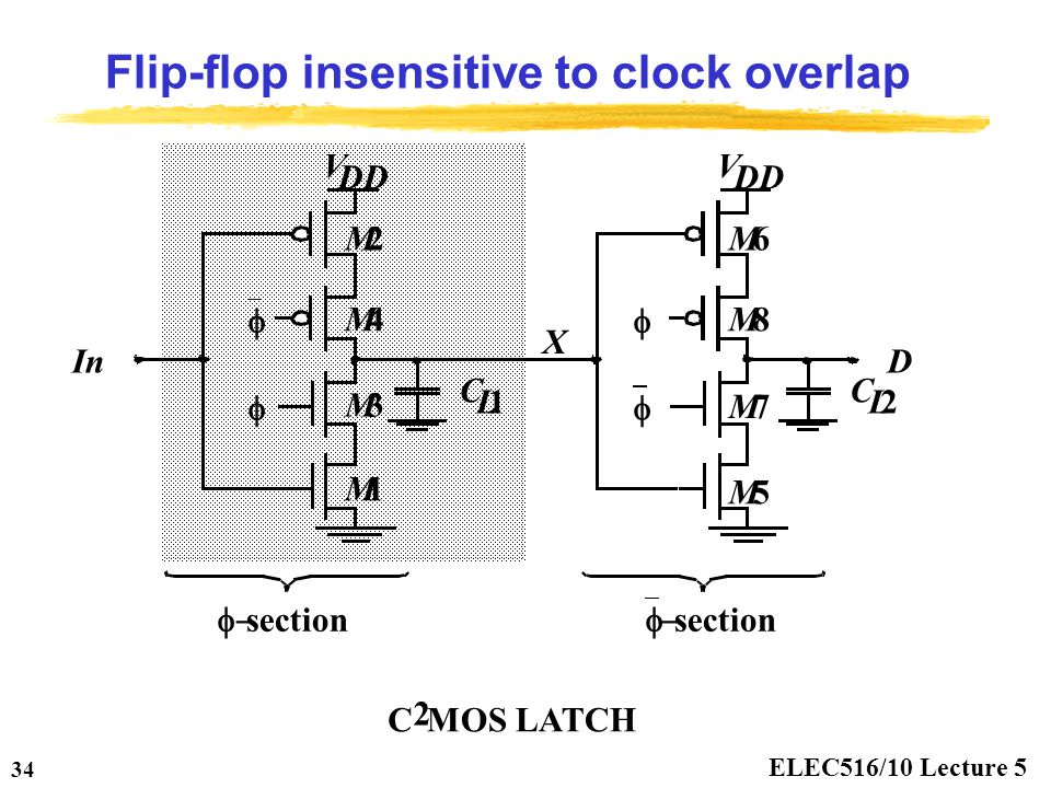 ELEC516/10 Lecture 5 34 Flip-flop insensitive to clock overlap DIn    V DD V M1 M3 M4 M2M6 M8 M7 M5  section  C L1 C L2 X C 2 MOS LATCH