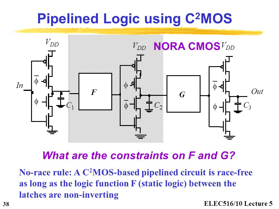 ELEC516/10 Lecture 5 38 Pipelined Logic using C 2 MOS C 2 C 1 G C 3 NORA CMOS What are the constraints on F and G? No-race rule: A C 2 MOS-based pipel