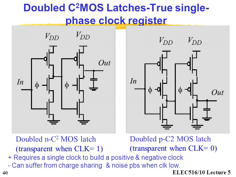 ELEC516/10 Lecture 5 40 Doubled C 2 MOS Latches-True single- phase clock register Doubled n-C 2 MOS latch (transparent when CLK= 1) In  V DD Out  V