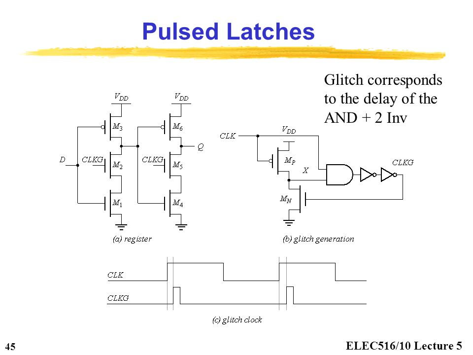 ELEC516/10 Lecture 5 45 Pulsed Latches Glitch corresponds to the delay of the AND + 2 Inv
