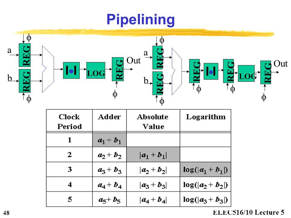 ELEC516/10 Lecture 5 48 Pipelining REG LOG REG a b Out    LOG REG Out  REG a b    