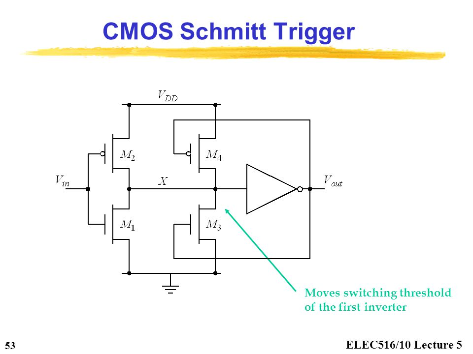 ELEC516/10 Lecture 5 53 CMOS Schmitt Trigger Moves switching threshold of the first inverter