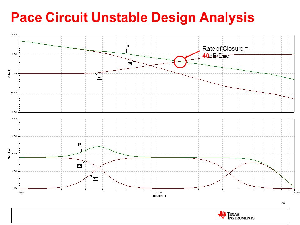 Pace Circuit Unstable Design Analysis 20 Rate of Closure = 40dB/Dec