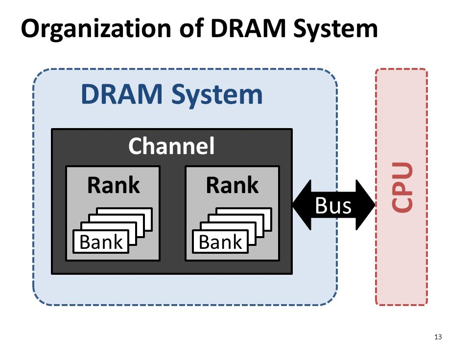 DRAM System Organization of DRAM System 13 Bank Rank Bank Rank Channel Bus CPU
