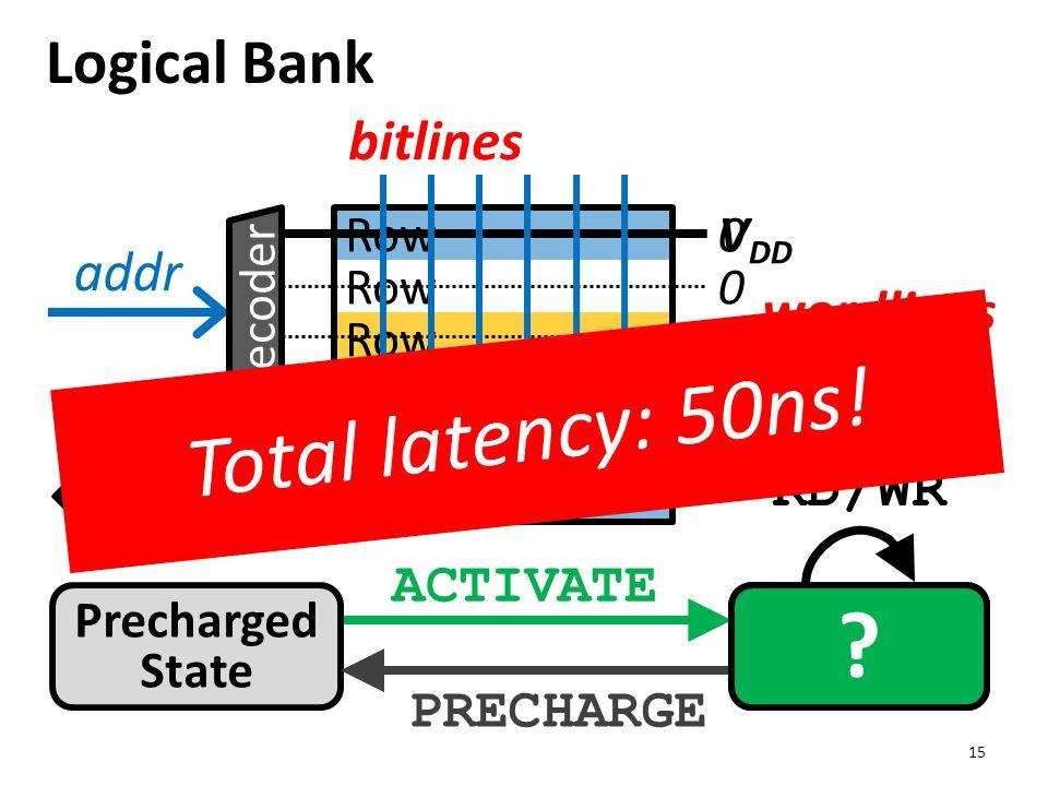 data Logical Bank 15 Row wordlines bitlines Precharged State Activated State 0 0 0 ACTIVATE PRECHARGE addr Decoder V DD ? Row-Buffer RD/WR 0 Total lat