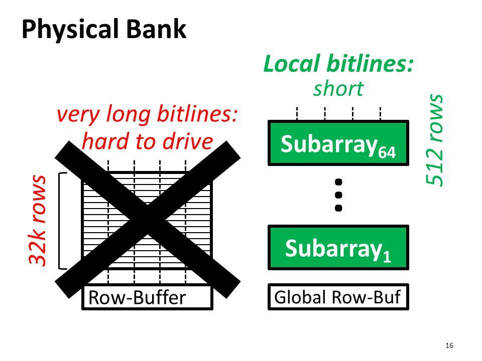 Physical Bank 16 Row-Buffer 32k rows very long bitlines: hard to drive Global Row-Buf Local Row-Buf Subarray 1 ··· Local bitlines: short 512 rows Suba