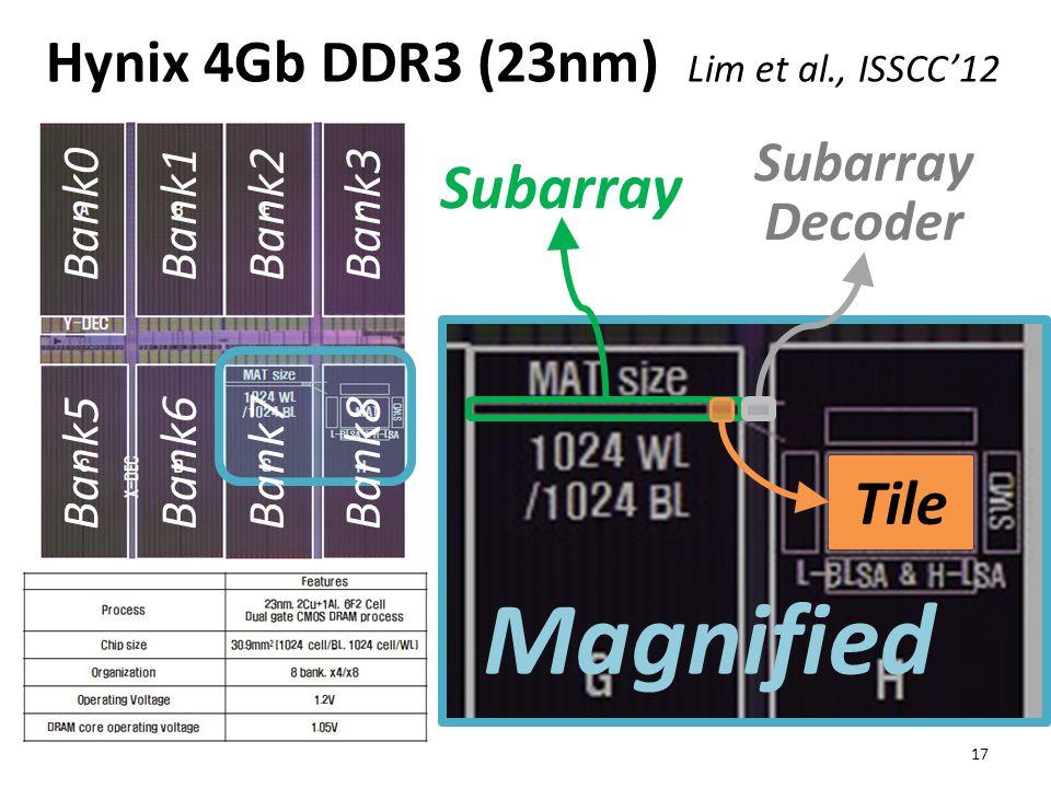 Hynix 4Gb DDR3 (23nm) Lim et al., ISSCC'12 Bank0Bank1Bank2Bank3 Subarray Subarray Decoder Tile Magnified 17 Bank5Bank6Bank7Bank8