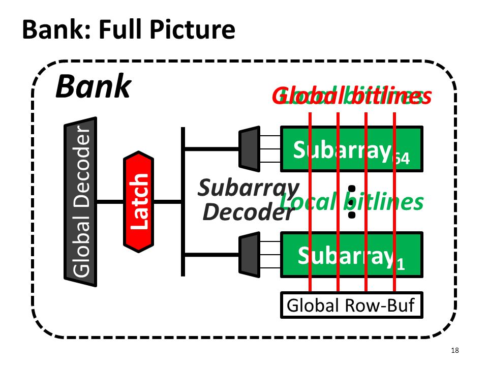 Bank: Full Picture 18 Global Row-Buf Local Row-Buf ··· Local bitlines Subarray 64 Subarray 1 Local bitlines Global bitlines Bank Global Decoder Subarr