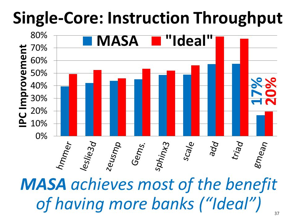 """Single-Core: Instruction Throughput 37 17%20% MASA achieves most of the benefit of having more banks (""""Ideal"""")"""