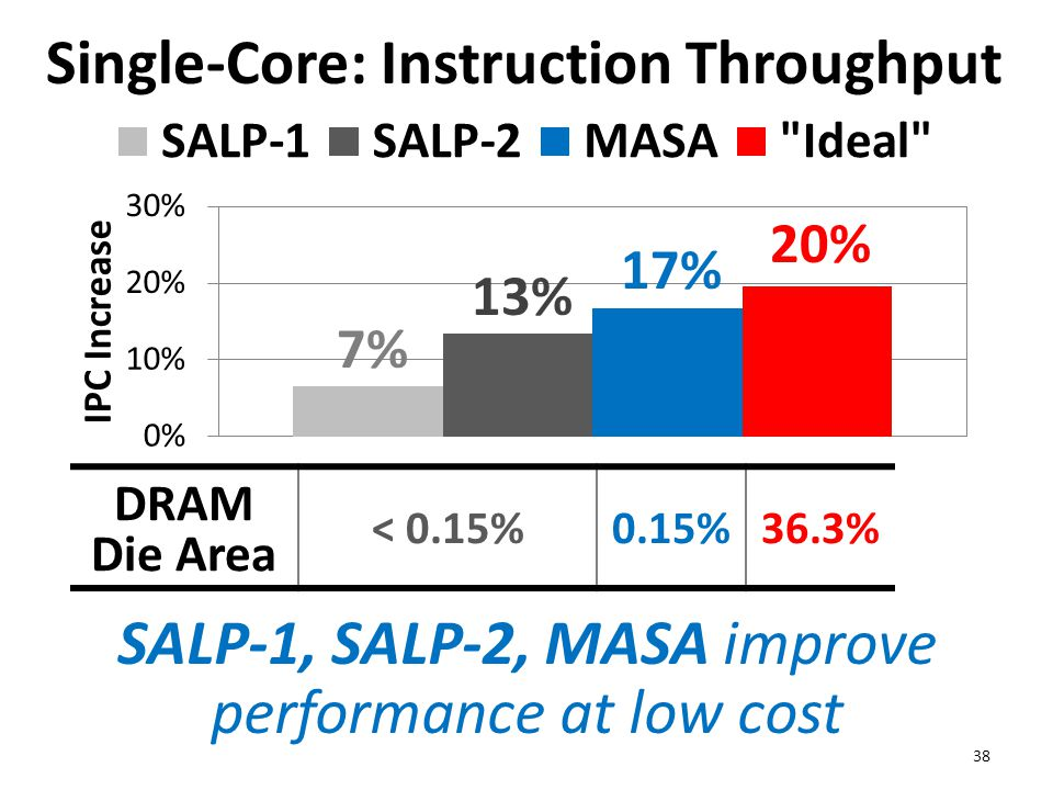 Single-Core: Instruction Throughput 38 SALP-1, SALP-2, MASA improve performance at low cost 20% 17% 13% 7% DRAM Die Area < 0.15%0.15%36.3%