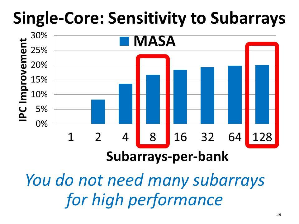 Single-Core: Sensitivity to Subarrays 39 You do not need many subarrays for high performance