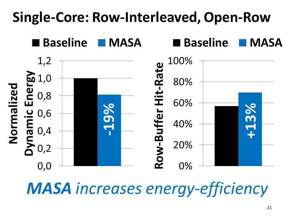 Single-Core: Row-Interleaved, Open-Row 41 MASA increases energy-efficiency -19% +13%