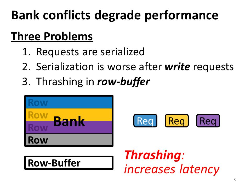 Three Problems 1.Requests are serialized 2.Serialization is worse after write requests 3.Thrashing in row-buffer Bank conflicts degrade performance 5