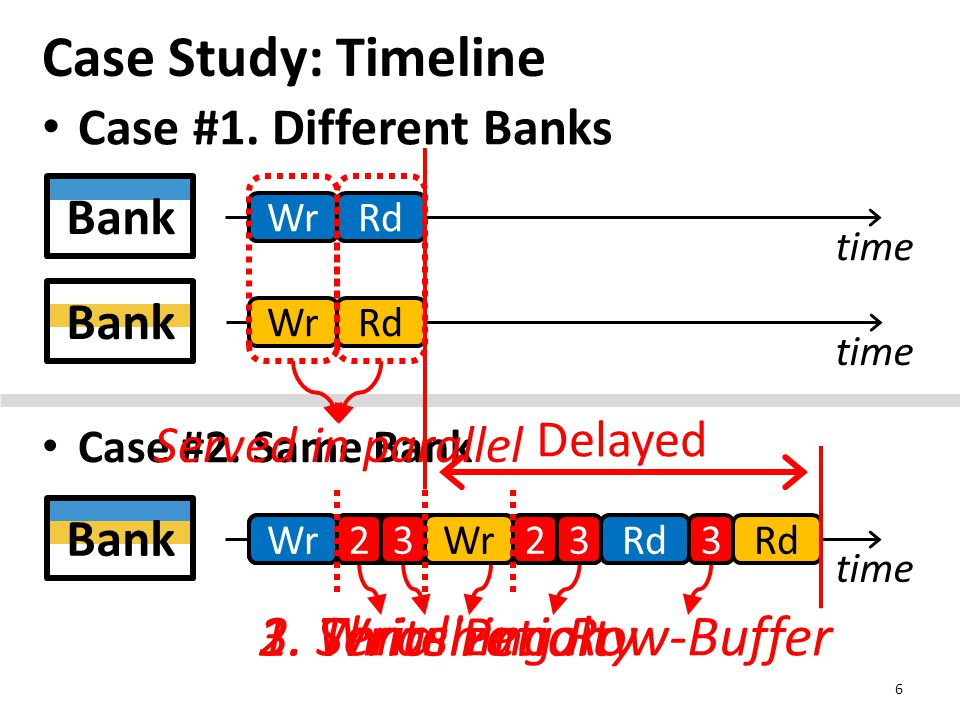 Case Study: Timeline 6 time WrRd WrRd time Bank time Bank Case #1.