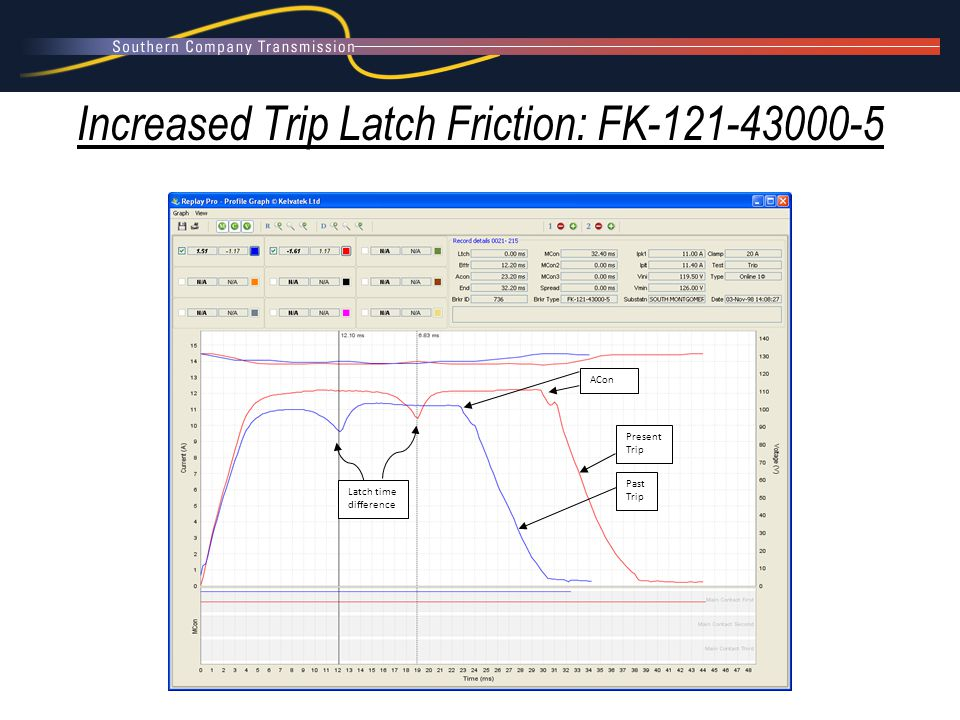 Past Trip Present Trip Latch time difference ACon Increased Trip Latch Friction: FK-121-43000-5