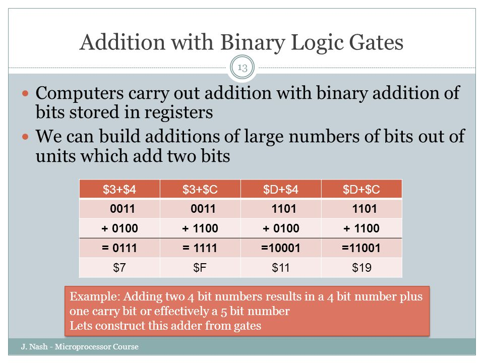 Addition with Binary Logic Gates J.