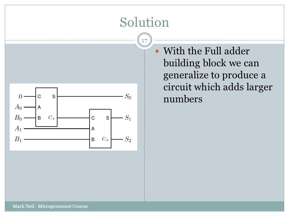 Solution Mark Neil - Microprocessor Course 17 With the Full adder building block we can generalize to produce a circuit which adds larger numbers